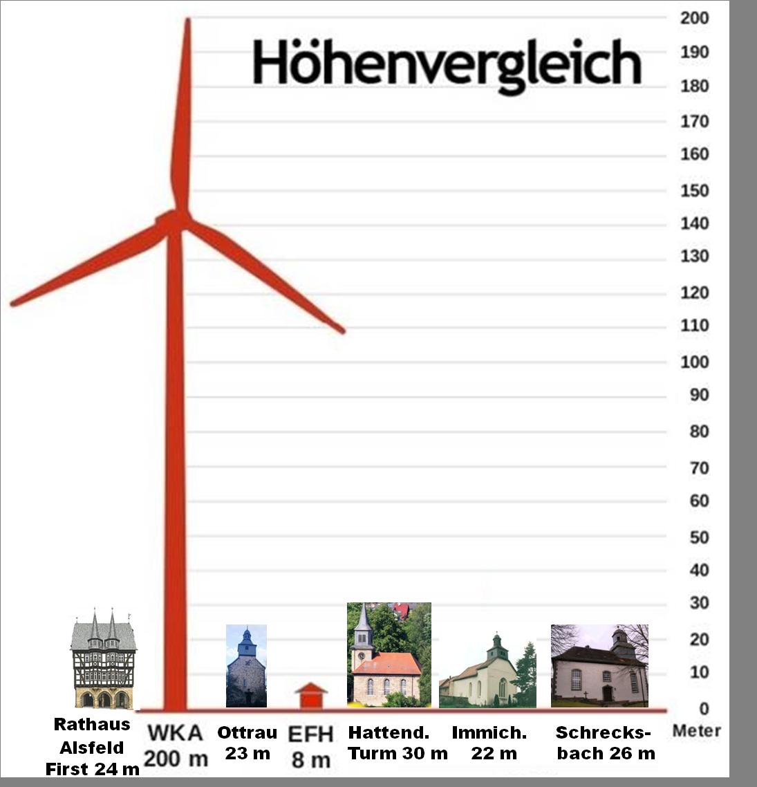 Höhenvergleich WKA mit Rathaus ALS und Kirchen_Hatt Immi Schr Ott_V3